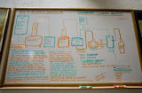The distilling process is drawn on a board in a backroom at Stranahan Colorado Whiskey distiller....